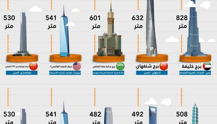 مباني 2020